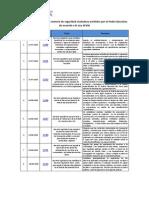 Decretos Legislativos en Materia de Seguridad Ciudadana Emitidos Por El Poder Ejecutivo de Acuerdo a La Ley 30336