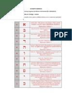 Alfabeto Hebraico e Vogais