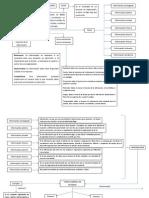 Mapa Conceptual IT Governance