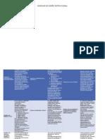 Modelos de Diseño Instruccionalcuadro Comparativo