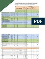Programación de Asignaturas Para La Carga Lectiva 2015 - II