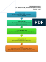 Carta Organisasi Panitia Pjk 2015