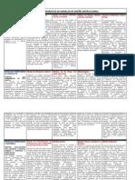 pdfCUADRO COMPARATIVO DE MODELOS DE DISEÑO INSTRUCCIONAL.pdf
