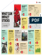 What can Impact Stocks ?