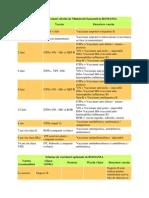 Schema de Vaccinari Oferita de Ministerul Sanatatii in ROMANIA