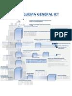 Esquema General de la ICT