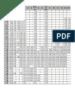 Schedule Pipa Baja (OD Dan Thickness)