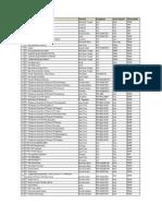 Daftar Perusahaan Agro