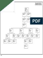L1229 Root Chart
