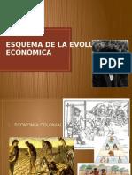 Esquema de La Evolución Económica