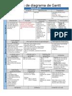 Lectores de Diagrama de Gantt111