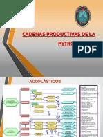 Cadena Productiva de Olefinas Etileno