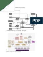 Diagramas de Procesos (1)