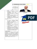 Plan de Gobierno Partidos Politicos Guatemala Materia Ambiental