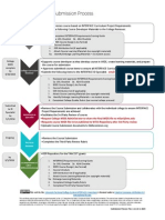 submission process flow v11 10-2-2015