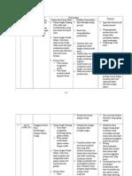 Intervensi, Implementasi & Evaluasi Keperawatan