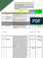 Administrators Survey Job Descriptions