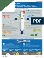 IndiGo Info Graphic