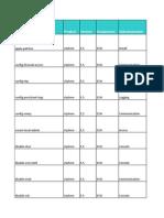 Hardening ESXi checklist