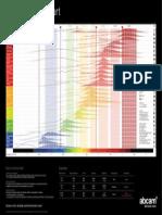 Abcam Fluorochrome Chart