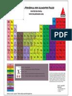 Tabela Periódica de Alimentos Paleo - V1