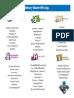career cluster brochure page 2