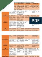Cuadro Comparativo 9 Modelos