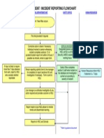 Accident and Incident Reporting Flow Chart