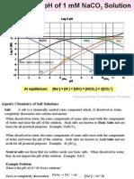 Acid-base Chemistry LogC PH