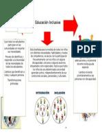 Mapa educacion inclusiva