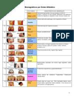 Listado Pares Biomagneticos -Biomagnetismo Medico