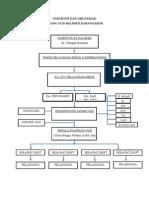 Struktur Dan Organisasi