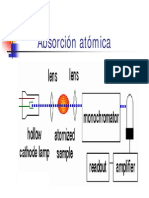 Absorcion Atomica