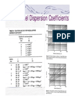 Plume and puff coefficients