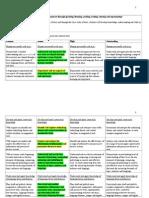 english writing rubric stage 3 2015 planning