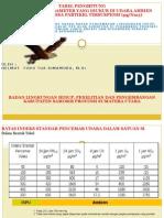 Tabel Penghitung Konsentrasi Parameter Yang Diukur Di Udara Ambien Terhadap Massa Partikel Tersuspensi