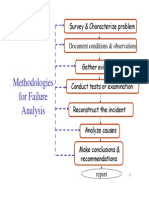 Failure Analisys Framework