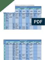 Tabla 2 Iso 21500 vs. Pmbok