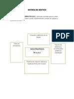 Sistema de Gestion vs Planeacion Estrategica