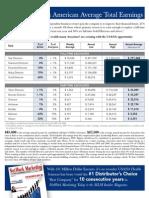 USANA Income Disclosure 2008