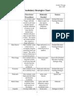 vocabulary strategies chart