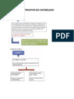 PRINCIPIOS DE CONTABILIDAD (UNIDAD 2)  PRINCIPIOS DE CONTABILIDAD