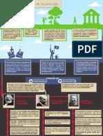 Infográfico Origens Da Sociologia