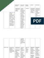 Cuadro comparativo de métodos de observación laríngea