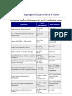 Tabelle Vorausgesagter Ereignisse Durch Jakob Lorber