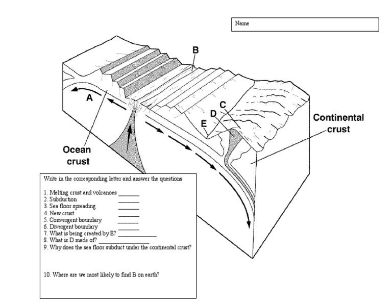 Ch 22-4 Plate Tectonics