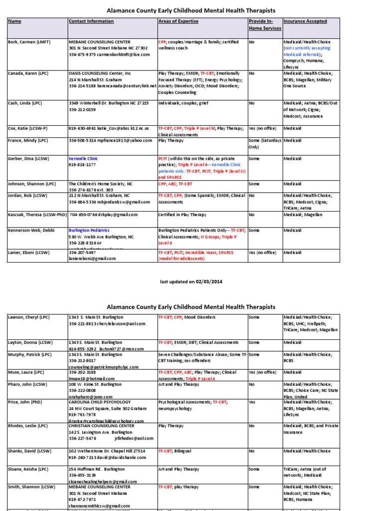 Alamance County Therapist List Eye Movement Desensitization And
