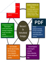 marzanos instructional strategies