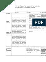 Tabla Comparativa de Los Métodos de Entrada a Los Mercados Internacionales