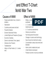 Cause and Effect T-Chart on WWII